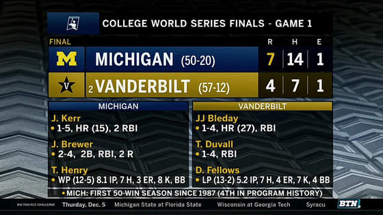 7b985c15fdb4 Highlights: Michigan One Win Away from College World Series Title | B1G  Baseball